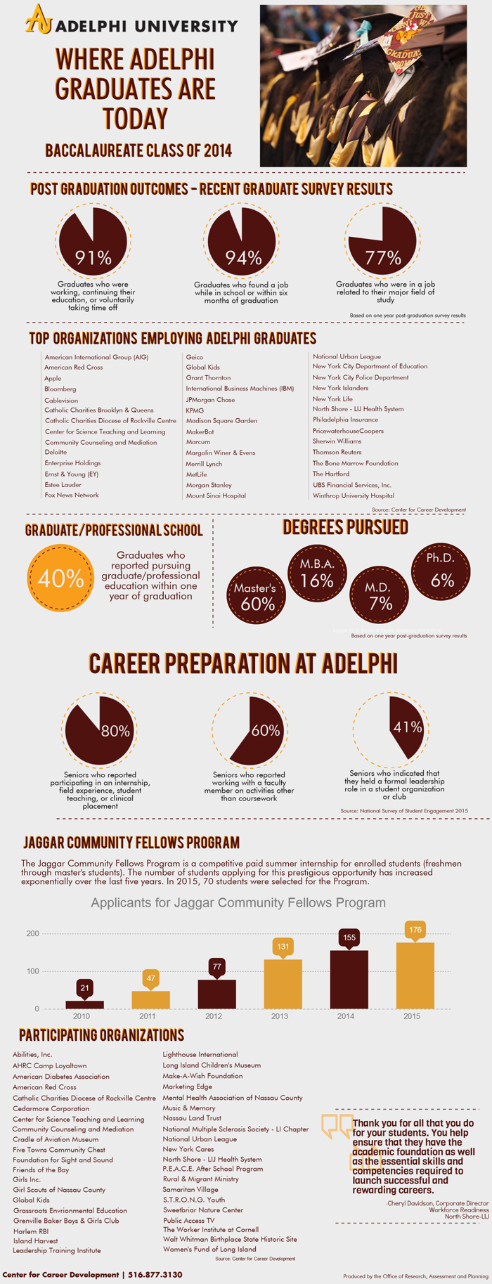 Where-Adelphi-Grads-Are-Today-Infographics